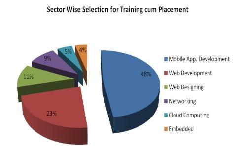 MCA Training